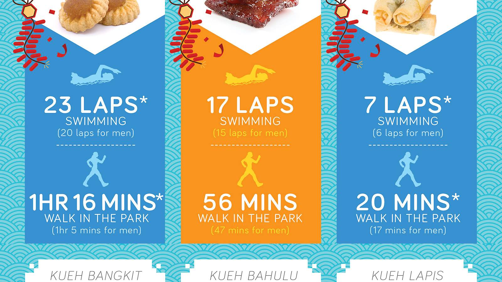 Parents-Beware-of-the-calorie-count-for-CNY-goodies-INFOGRAPHIC2