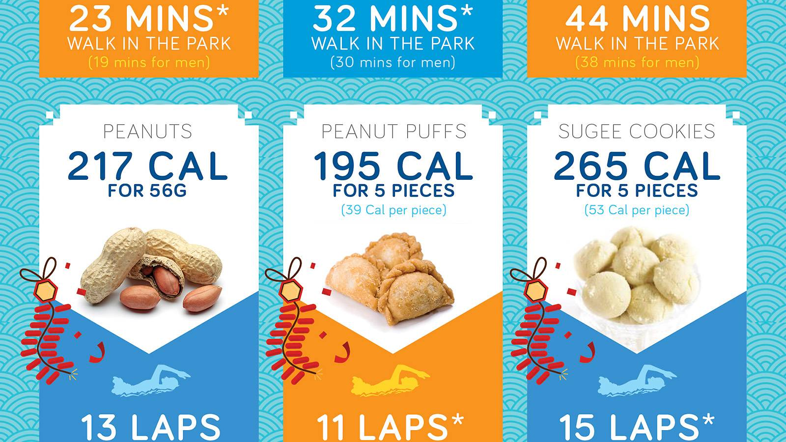 Parents-Beware-of-the-calorie-count-for-CNY-goodies-INFOGRAPHIC4