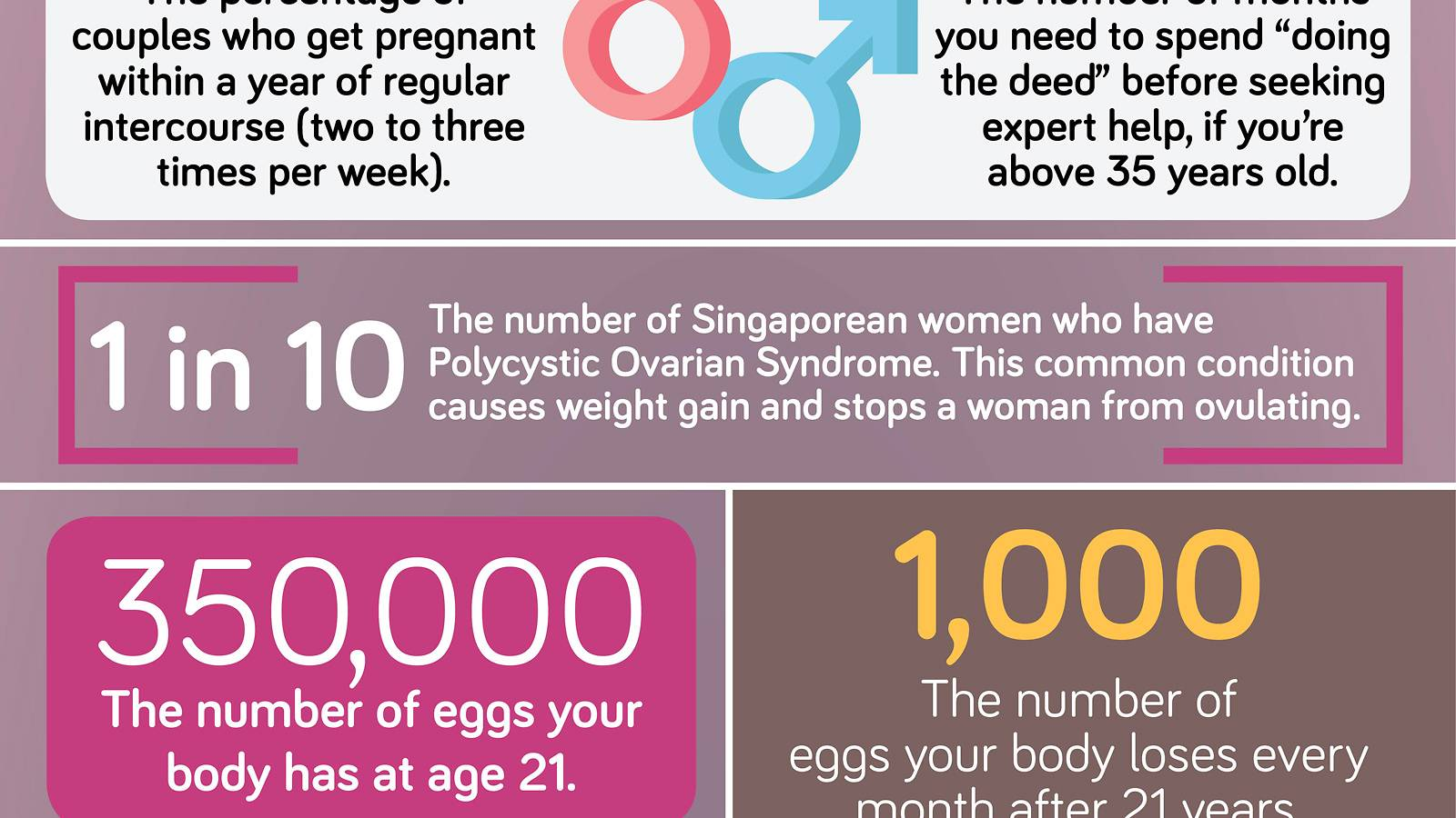 Conceiving-Your-fertility-by-the-numbers-infographics-2