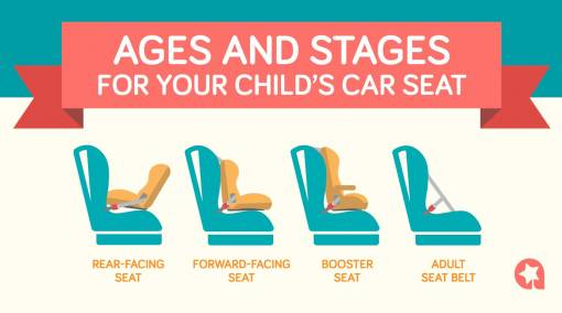 Your by-age guide to car seat safety