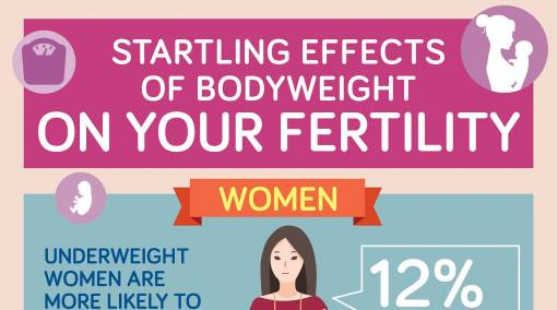 Conceiving-12-facts-on-how-weight-affects-your-fertility-1