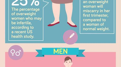 Conceiving-12-facts-on-how-weight-affects-your-fertility-4
